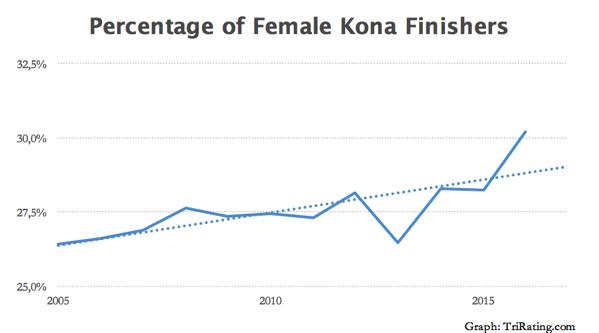 PercentageKona