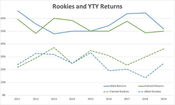 Returns Rookies