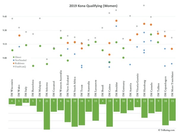 2019 Qualifying Women
