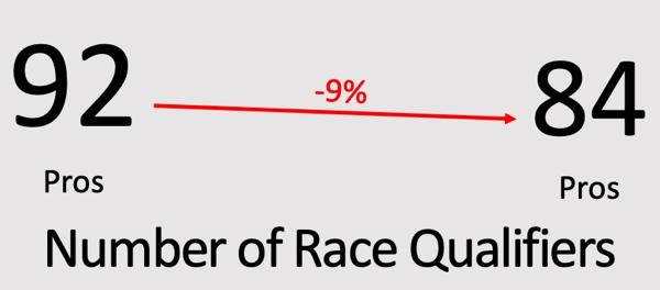 RaceQualifiers